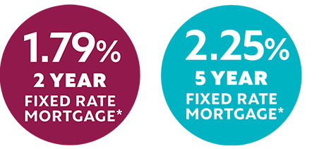 Latest Mortgages Deals 2020